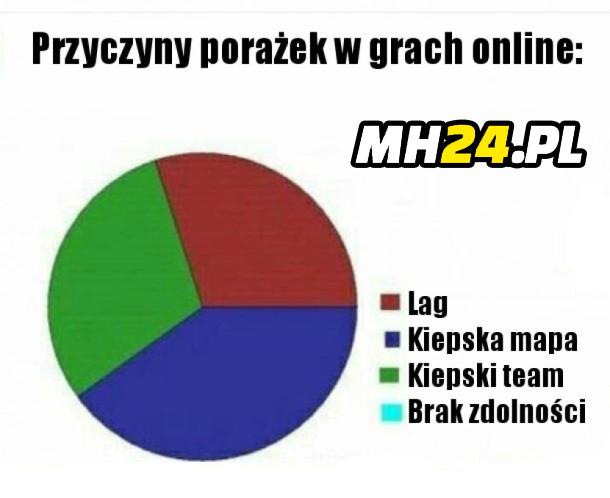 Przyczyny porażek w grach online