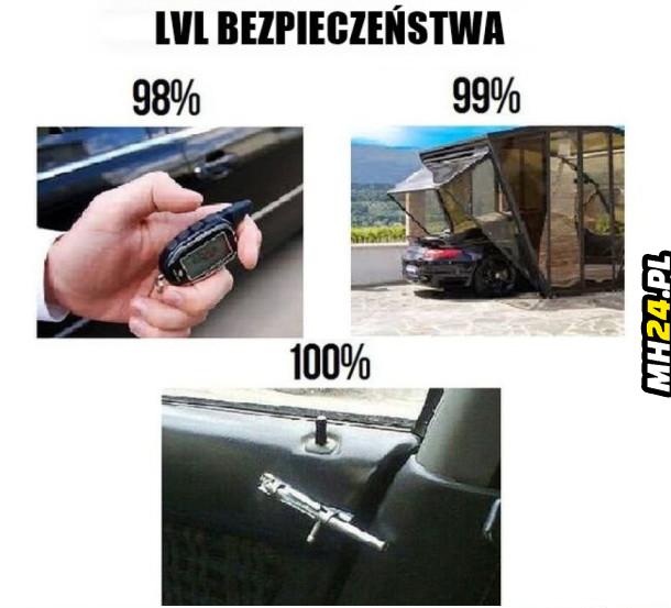 Level bezpieczeństwa