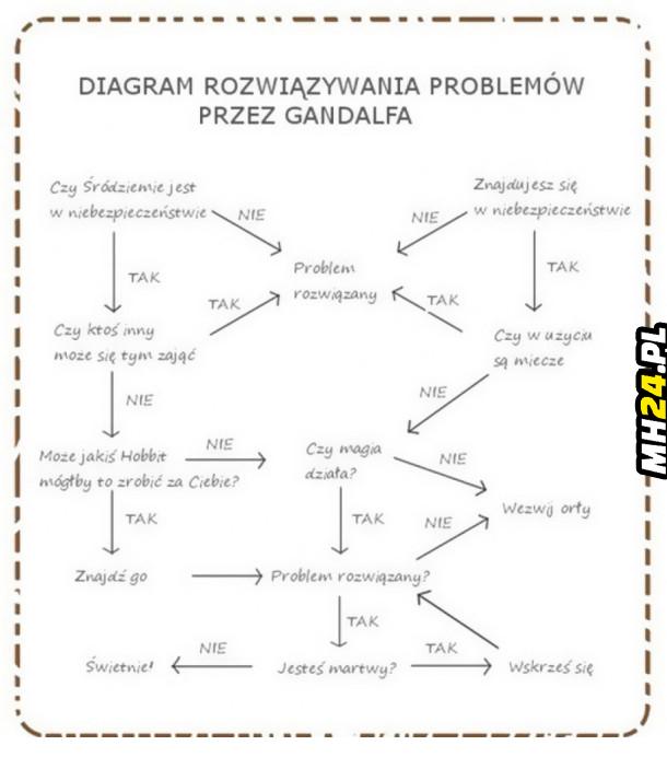 Rozwiązywanie problemów przez Gandalfa
