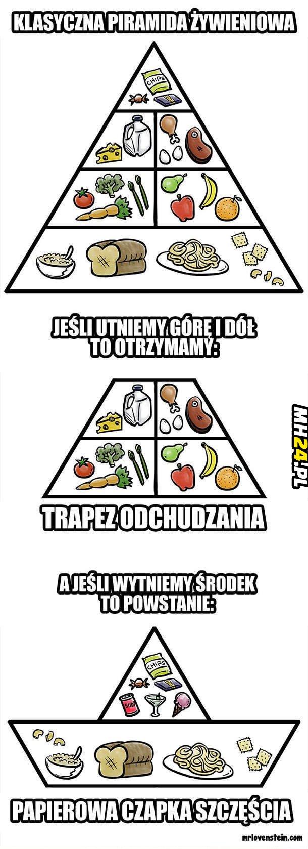 Piramida żywieniowa Obrazki